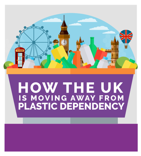 How the UK is Moving Away From Plastic Dependency banner 450x498